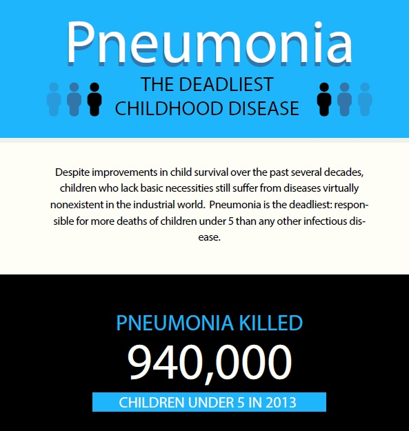 World Pneumonia Day 2015: Stronger than Ever, Six Years In - Stop